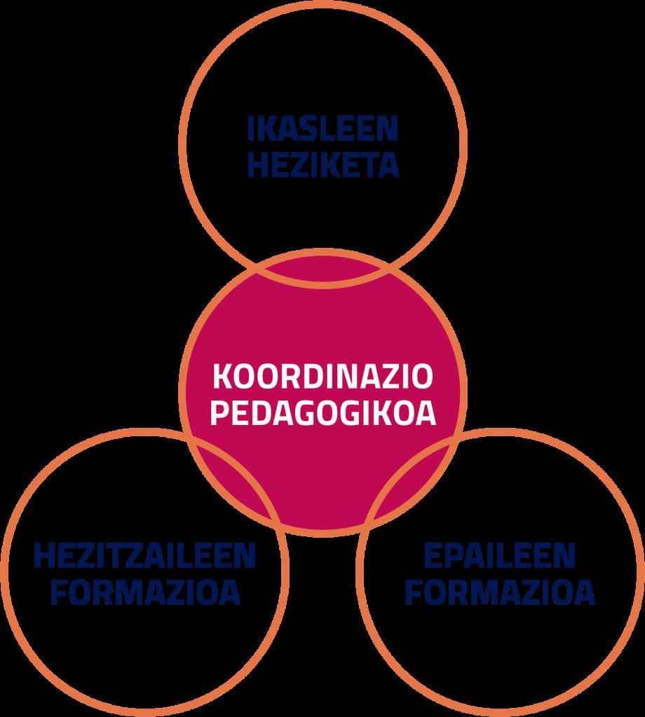koordinazio-pedagogikoa